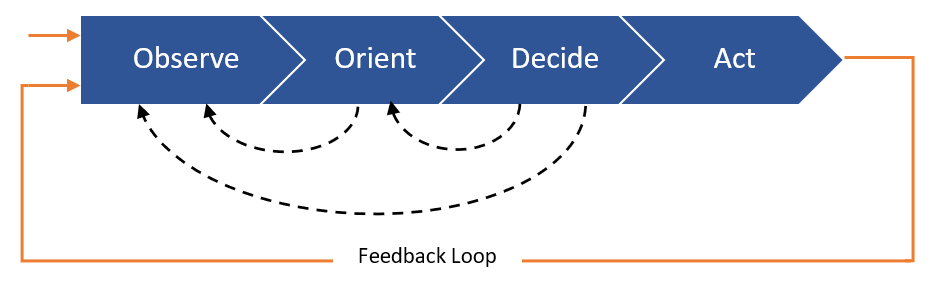 Operational Decision Automation - OODA Loop the decision cycle