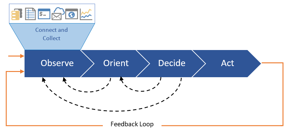 OODA Act Observe - Operational Decision Automation