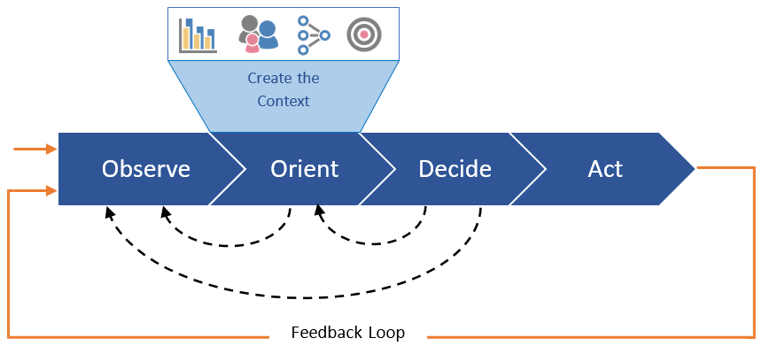Operational Decision Automation - OODA Act Orient