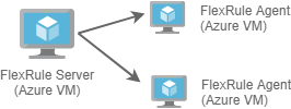 FlexRule Cloud Deployment