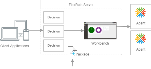 How FlexRule Server Works