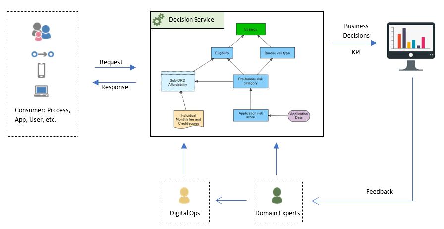 a server Serverless Decision Service overview