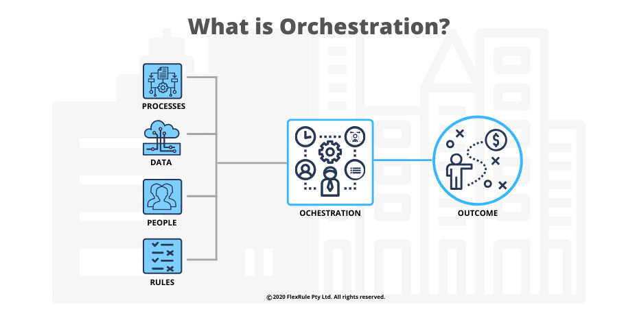 what-is-orchestration-feature