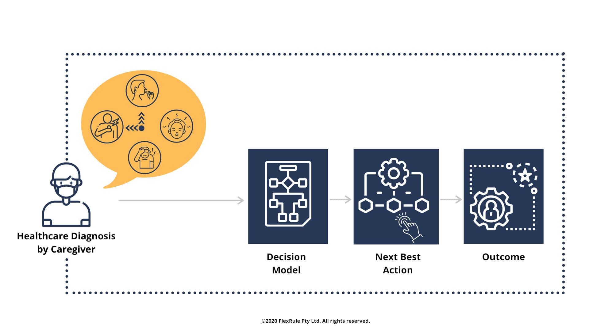 Healthcare transformation using next-best-action decision