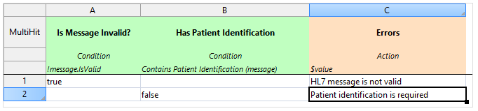 Decision table to validate HL7 messages