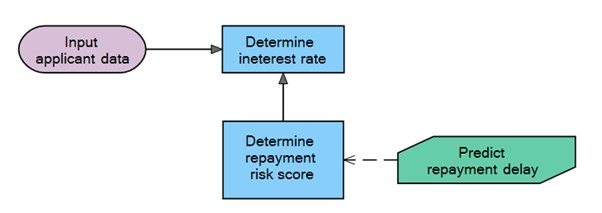 Decision Requirement Diagram-new credit card application