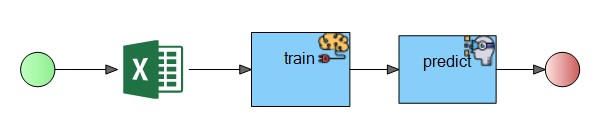 Trained model-inbuilt Naive Bayes algorithm