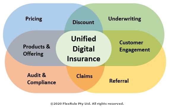 Unified Digital Insurance