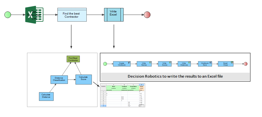 Decision robotics in decision making