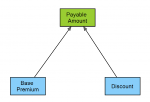 Insurance pricing Decision Requirement Diagram