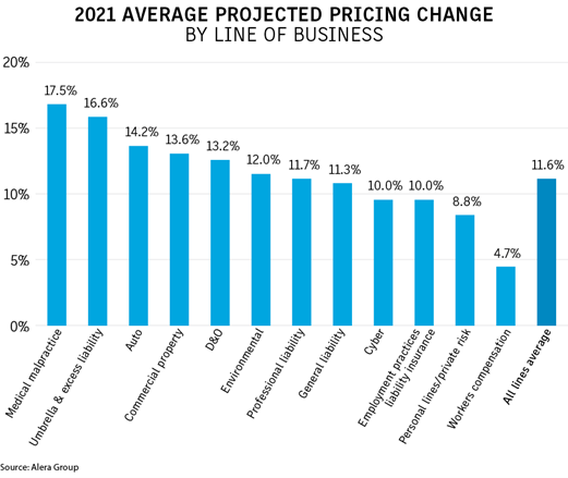 Insurance pricing change