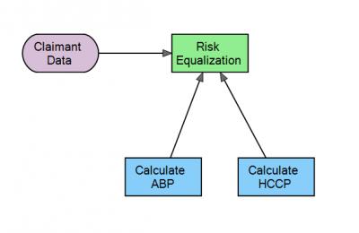decision requirement diagram - risk equalization