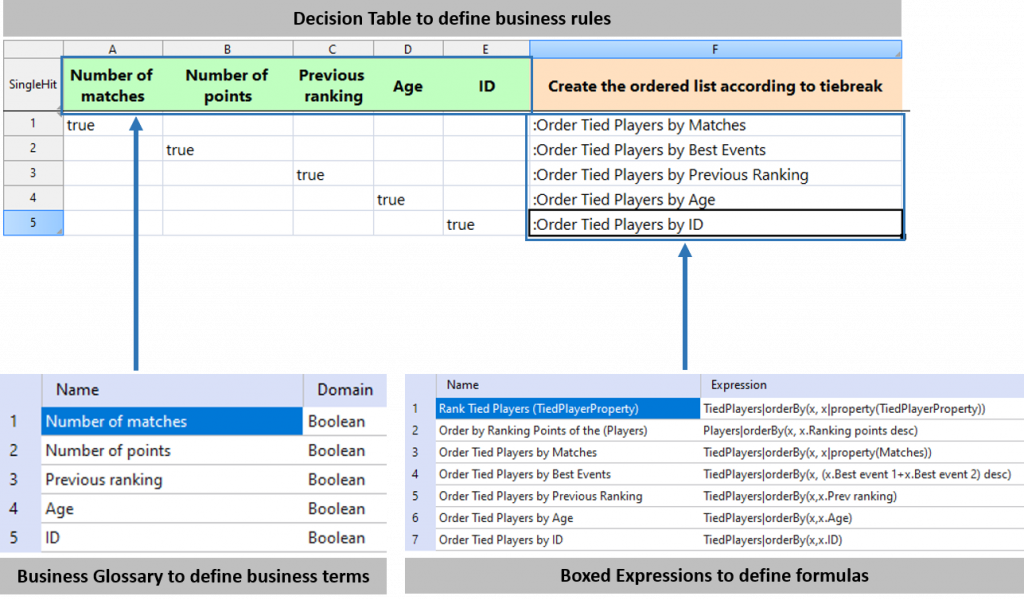 Decision Table defining business rules