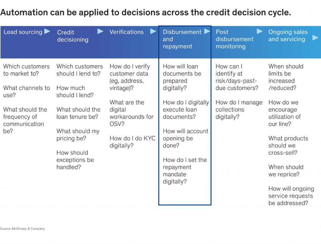 credit decision loan repayment