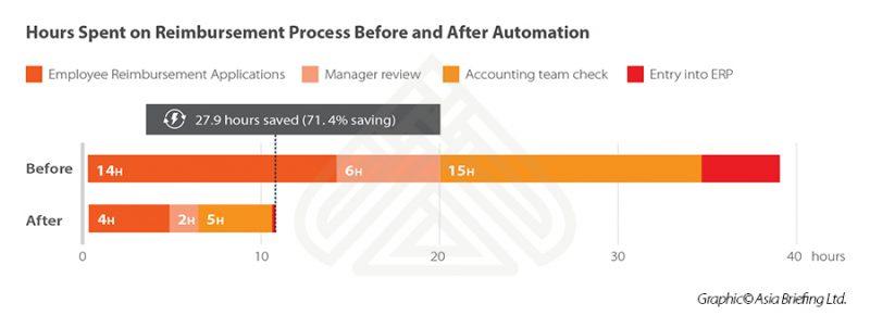Reimbursement automation time saving
