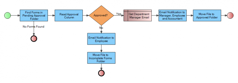 Post validation flow