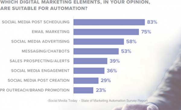 Digital Marketing elements for automation