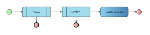 multi social media platform automation