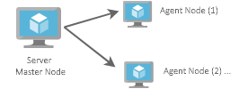 Distributed Cloud or On-Prem