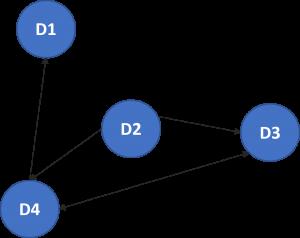 Multistep Decision graph