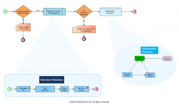 Automation-supplier assessment