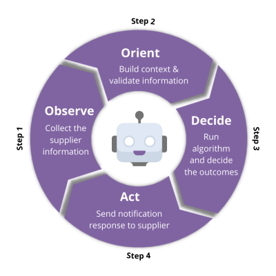 Decision cycle- automation1