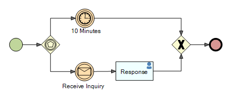 process event based gateway