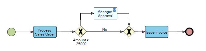 process exclusive gateway
