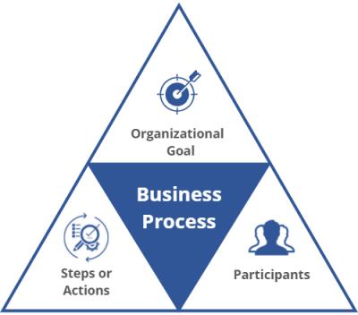 business process vs workflow